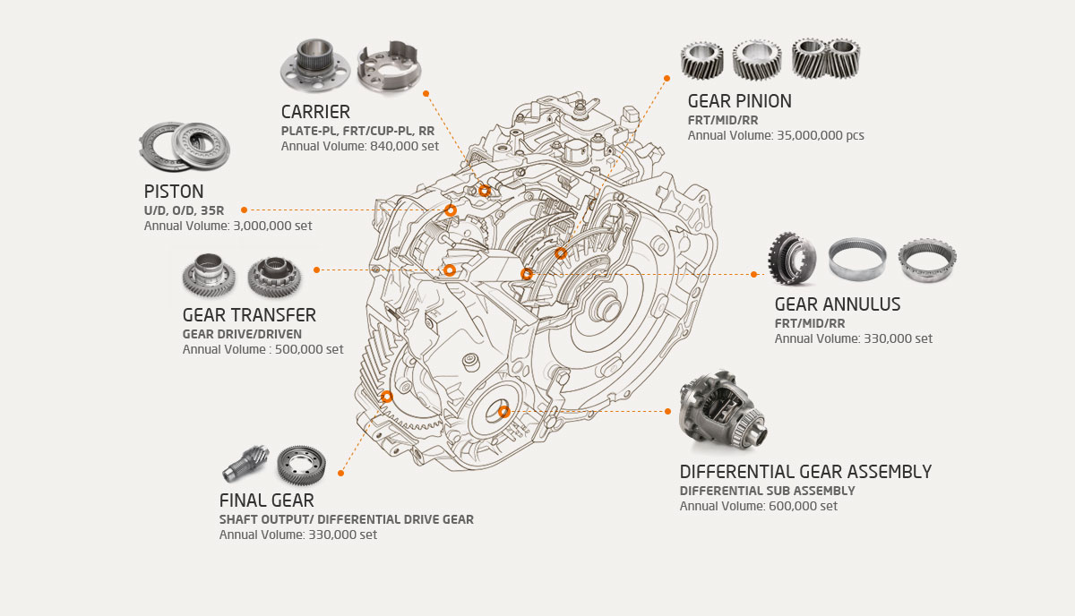 FF Type 6-speed Automatic Transmission Parts